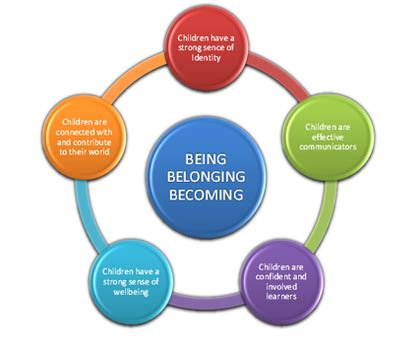 Identity and sense of belonging essay